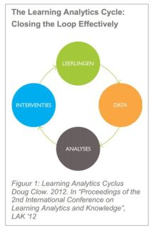 learning analytics cycle